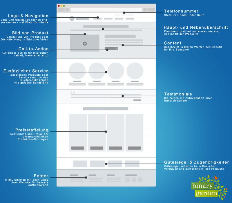 Infografik zu den wichtigsten Inhalten einer Landingpage