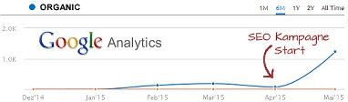 Vorher/nacher Bild von erfolgreicher SEO Kampagne zur Suchmaschinenoptimierung einer Webseite
